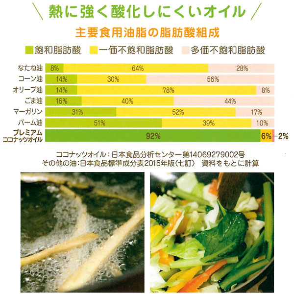 飽和脂肪酸が豊富