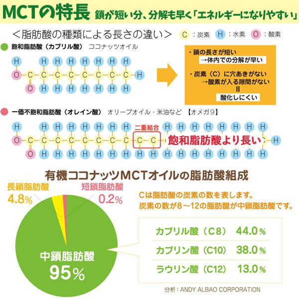 MCTオイルの特徴