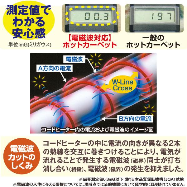 <ゼンケン 電気ホットカーペットの電磁波カットの仕組み>コードヒータの中に電流の向きが異なる2本の熱線を交互に巻き付けることにより、電気が流れることで発生する電磁波(磁界)同士が打ち消しあい(相殺)、電磁波(磁界)の発生を抑えました。