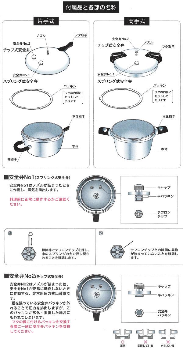 平和圧力鍋の付属品と各部の名称