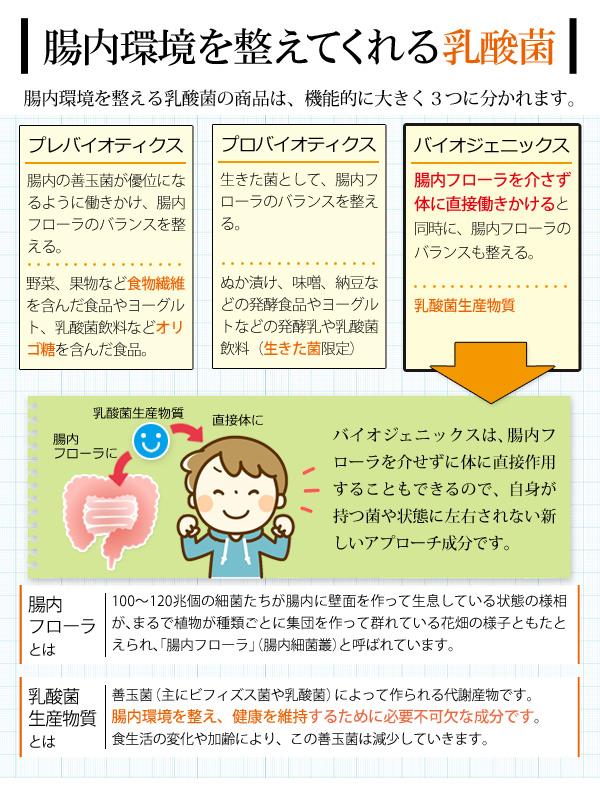 腸内フローラを介さず直接作用も可能なバイオジェニックス