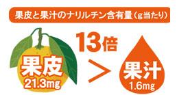 じゃばらの果皮の果皮と果汁のナリルチン含有量