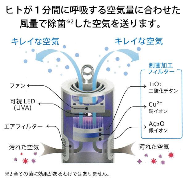 ヒトが1分間に呼吸する空気量に合わせた風量で除菌した空気を送ります。