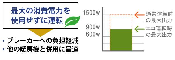 エコ運転は最大の消費電力を使用せずに運転するからブレーカーへの負担軽減や他の暖房機との併用に最適