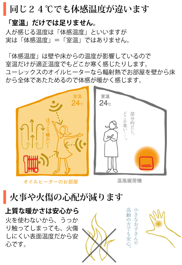同じ24度でも体感温度が違い、火事や火傷の心配が減ります