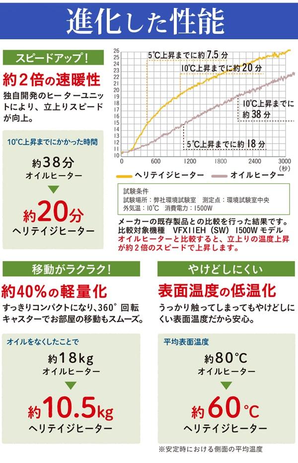 進化した性能。約2倍の即暖性!移動がらくらく、表面温度の低温化でやけどしにくい
