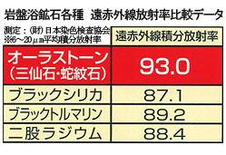 オーラストーンの赤外線放射率