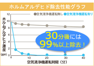 ホルムアルデヒド除去性能グラフ