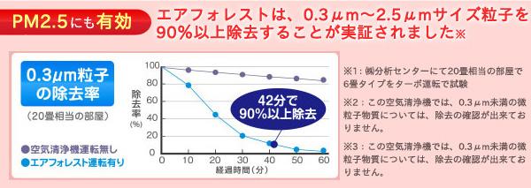 エアフォレストは0.3μm~2.5μmサイズ粒子を90%以上除去することが実証されました