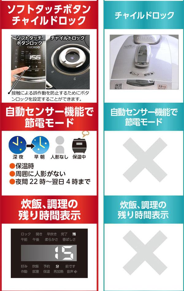 自動センサー機能での節電モード、炊飯・調理の残り時間の表示が追加されました。