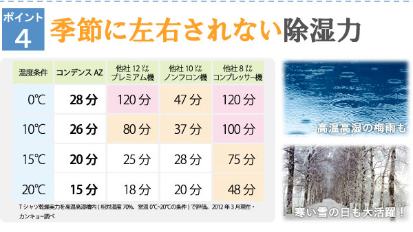 コンデンスAZは他社と比べても安定性が全然違います!高温高湿の梅雨も寒い雪の日も大活躍です