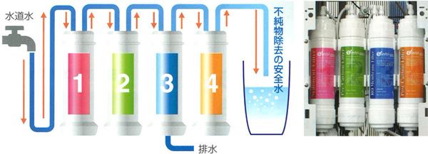シンビ(simbi)の4つの浄水フィルター