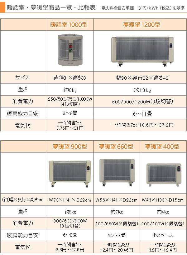 「暖話室」「夢暖望」商品一覧・比較表